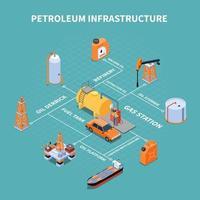Fluxograma isométrico de infraestrutura de petróleo