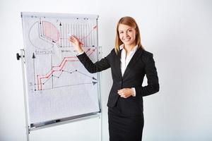 Presentation of analysis