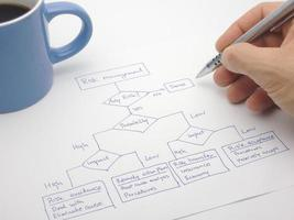 Risk assessment with a decision flow chart photo