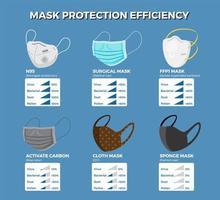 Face masks protection efficiency infographic. vector
