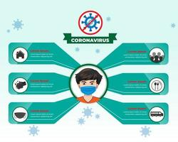 Coronavirus infographic with man in mask and icons