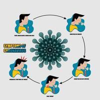 síntomas del cartel de coronavirus vector