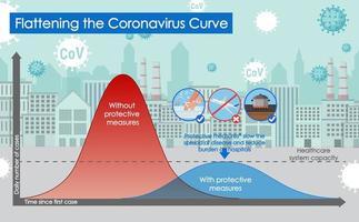 cartel de coronavirus con aplanamiento de la curva