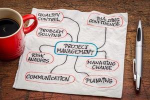 diagrama de flujo de gestión de proyectos o mapa mental