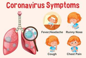 Diagrama que muestra a una niña con síntomas de covid-19