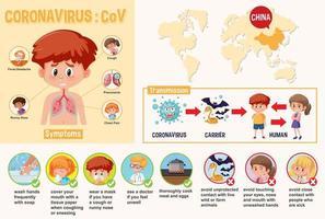 Diagrama con niño mostrando coronavirus con síntomas