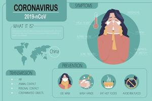 Coronavirus transmission, prevention and symptoms infographic with woman