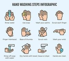 Hand washing steps infographic