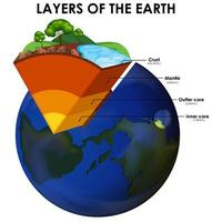Earth Layers on White vector