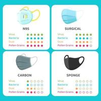 Mask protection level infographic vector
