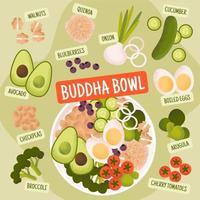 Buddha bowl recipe vector