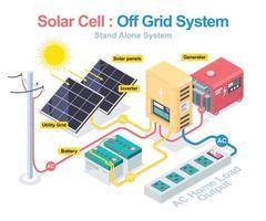 Off Grid System Diagram  vector