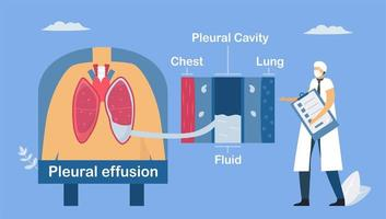 Lung disease about pleural effusion.