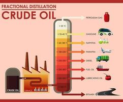 Diagram showing fractional distillation crude oil