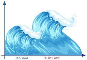 gráfico de três ondas de pandemia de coronavírus vetor