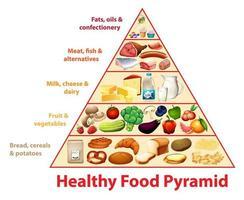 tabla educativa de la pirámide de alimentos saludables vector