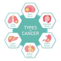 Types of cancer diagram design  vector