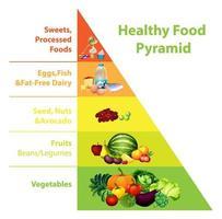 Gráfico de la pirámide de alimentos saludables sobre fondo blanco. vector