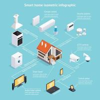 Infographic Smart Home vector