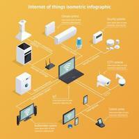 infografía de internet de las cosas vector