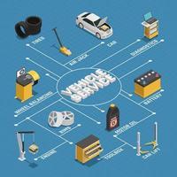 Diagrama de flujo de servicio de vehículo isométrico.