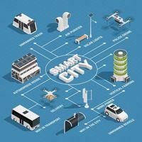 Isometric smart city technology flowchart