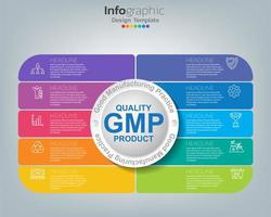 GMP. Good Manufacturing Practice infographic template vector