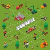 Sawmill Timber Mill Lumberjack Isometric Flowchart vector