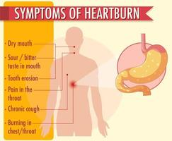 Symptoms of heartburn information infographic