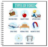 Types of force for children physics educational