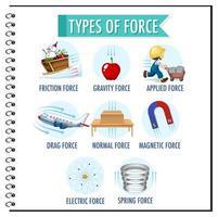 tipos de fuerza para niños física educativa vector