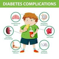 Diabetes complications infographic