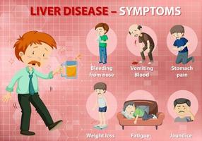 Liver disease symptoms cartoon style infographic vector