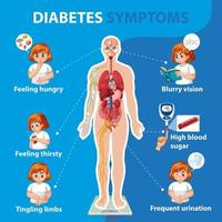 Diabetes Symptoms information infographic vector
