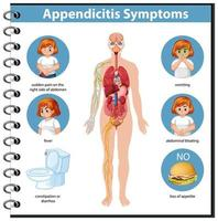 infografía de información de síntomas de apendicitis