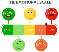Emotional scale from green to red and face icons vector