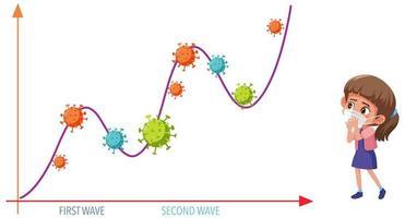Two wave of coronavirus pandemic graph with coronavirus icons and girl wearing mask vector