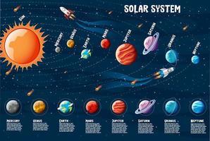 planetas del sistema solar infografía de información. vector