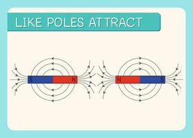 Attraction of magnet, like poles attract diagram