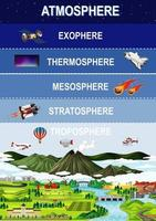 Layers of earths atmosphere for education vector