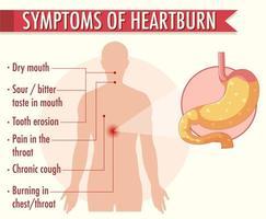 Symptoms of heartburn information infographic