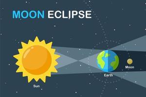 diseño de ciencia de eclipse de luna vector