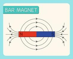 Bar magnet diagram for education
