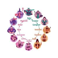 Personality psychological archetypes wheel vector