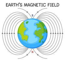 campo magnético terrestre o campo geomagnético para la educación