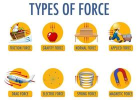 Types of force for children physics educational vector