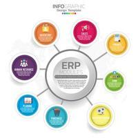 infografía de módulos erp de planificación de recursos empresariales con diseño de diagrama, gráfico e icono. vector