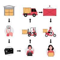 un conjunto de dibujos animados del proceso logístico de entrega en línea vector