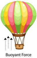 Showing buoyant force example with a parachute vector