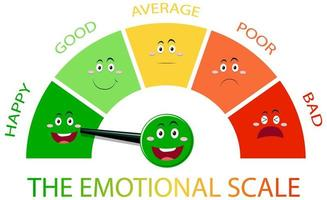 Emotional scale with arrow from green to red and face icons vector